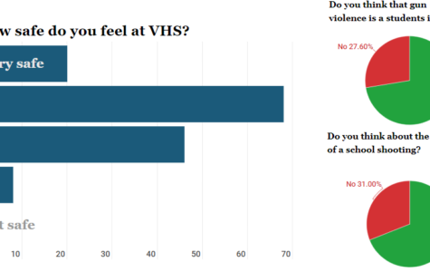 Student body takes gun violence and school safety survey.